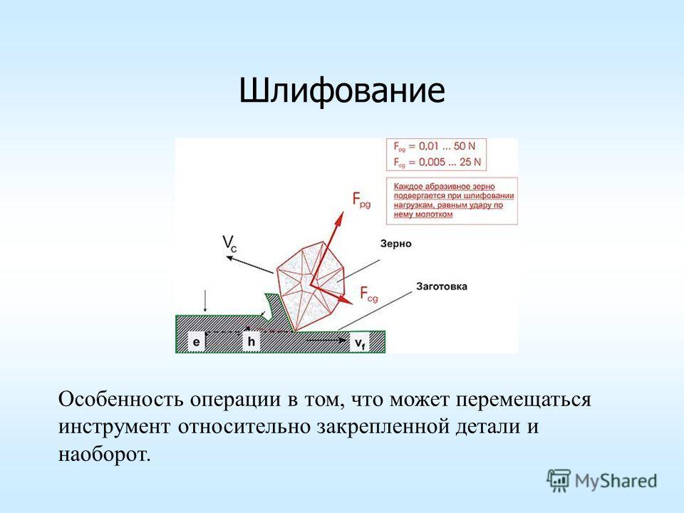 Шлифование Особенность операции в том, что может перемещаться инструмент относительно закрепленной детали и наоборот.