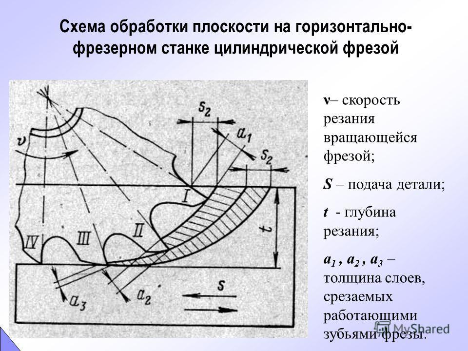 Фреза представляет собой тело вращения, несущее режущие зубья. Геометрия режущей части зубьев фрезы подобна геометрии резцов и определяется углами α и γ. Форма зубьев - остроконечная Спираль Архимеда Форма зубьев – затылованная по спирали Передние и