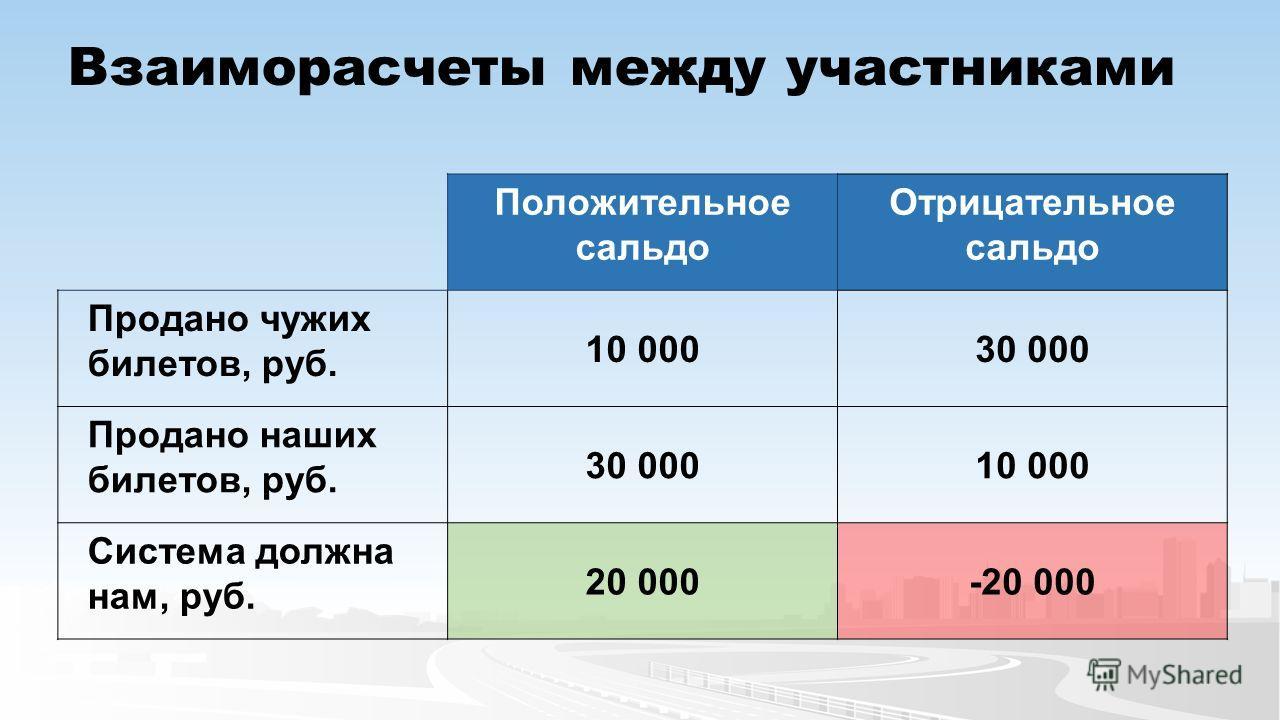 Взаиморасчеты между участниками Положительное сальдо Отрицательное сальдо Продано чужих билетов, руб. 10 00030 000 Продано наших билетов, руб. 30 00010 000 Система должна нам, руб. 20 000-20 000