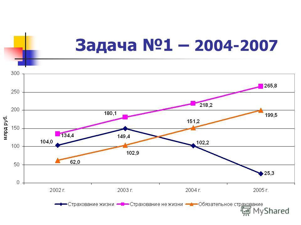 Задача 1 – 2004-2007