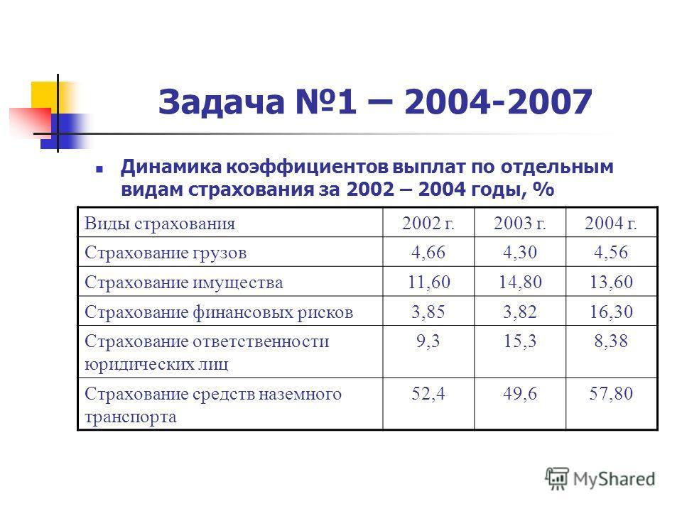 Динамика коэффициентов выплат по отдельным видам страхования за 2002 – 2004 годы, % Виды страхования2002 г.2003 г.2004 г. Страхование грузов4,664,304,56 Страхование имущества11,6014,8013,60 Страхование финансовых рисков3,853,8216,30 Страхование ответ