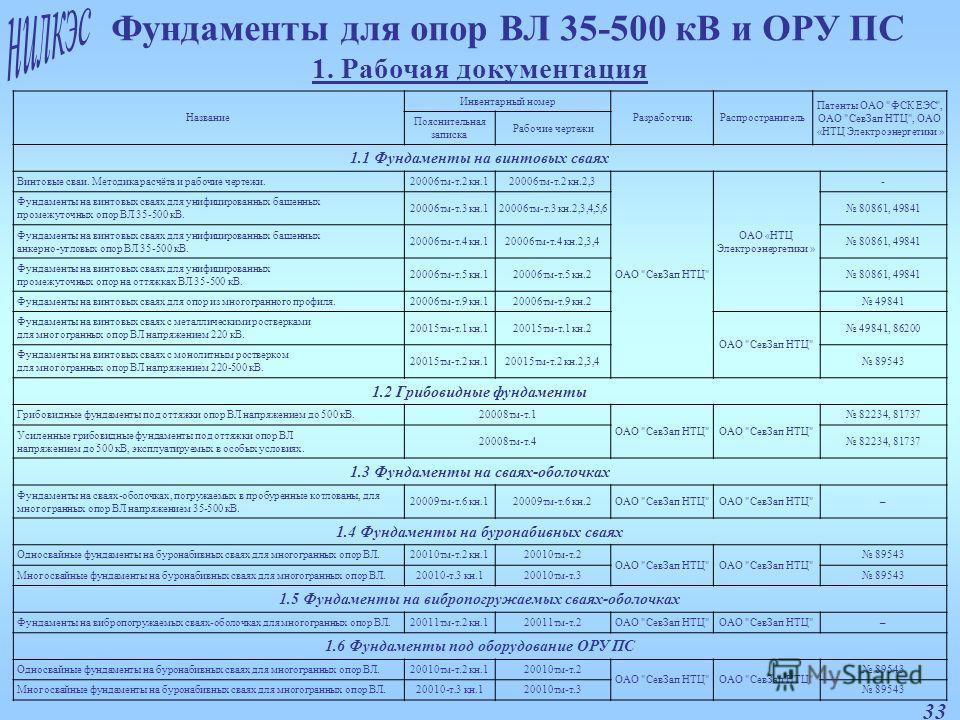 33 Фундаменты для опор ВЛ 35-500 кВ и ОРУ ПС 1. Рабочая документация Название Инвентарный номер РазработчикРаспространитель Патенты ОАО