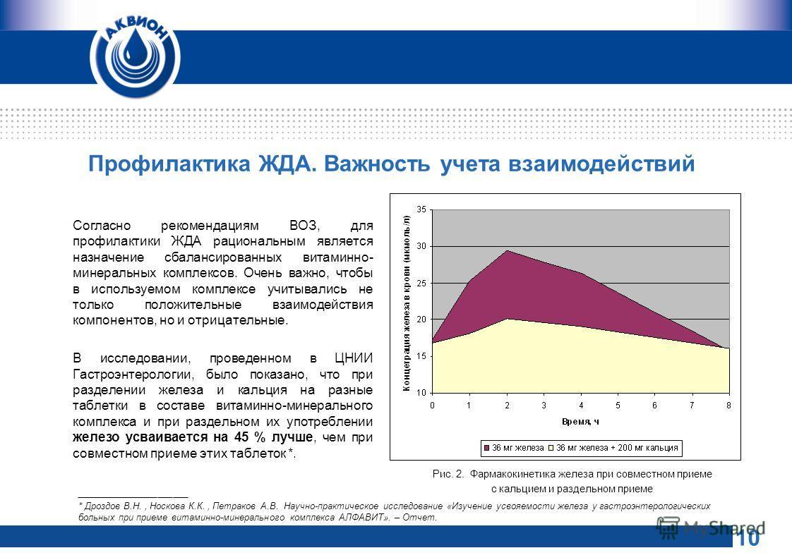 Профилактика ЖДА. Важность учета взаимодействий Согласно рекомендациям ВОЗ, для профилактики ЖДА рациональным является назначение сбалансированных витаминно- минеральных комплексов. Очень важно, чтобы в используемом комплексе учитывались не только по