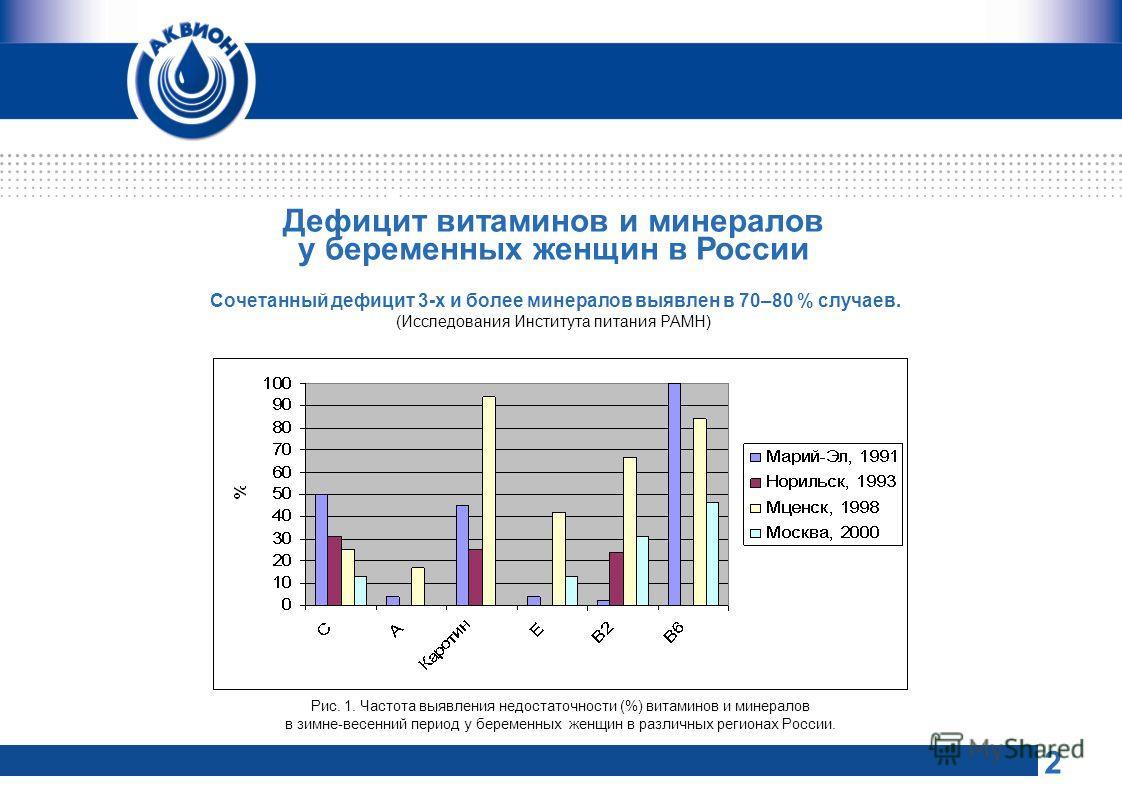 2 Дефицит витаминов и минералов у беременных женщин в России Сочетанный дефицит 3-х и более минералов выявлен в 70–80 % случаев. (Исследования Института питания РАМН) Рис. 1. Частота выявления недостаточности (%) витаминов и минералов в зимне-весенни