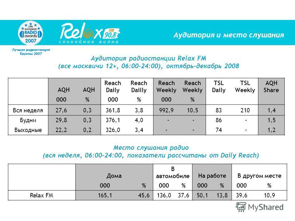 Аудитория и место слушания Аудитория радиостанции Relax FM (все москвичи 12+, 06:00-24:00), октябрь-декабрь 2008 Место слушания радио (вся неделя, 06:00-24:00, показатели рассчитаны от Daily Reach) AQH Reach Daily Reach Dailly Reach Weekly Reach Week