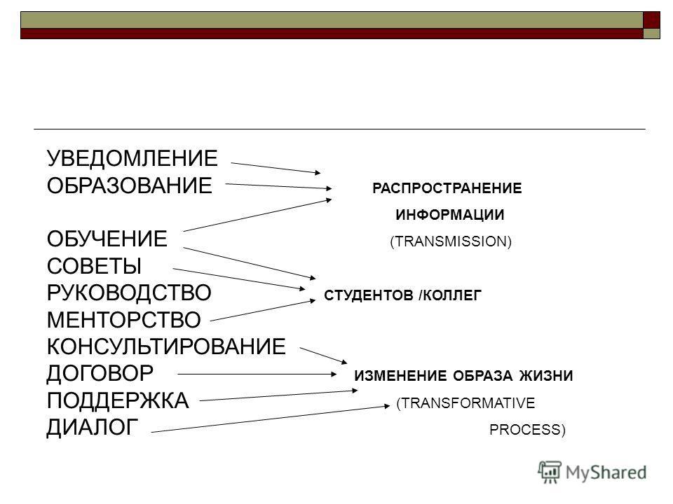 УВЕДОМЛЕНИЕ ОБРАЗОВАНИЕ РАСПРОСТРАНЕНИЕ ИНФОРМАЦИИ ОБУЧЕНИЕ (TRANSMISSION) СОВЕТЫ РУКОВОДСТВО СТУДЕНТОВ /КОЛЛЕГ МЕНТОРСТВО КОНСУЛЬТИРОВАНИЕ ДОГОВОР ИЗМЕНЕНИЕ ОБРАЗА ЖИЗНИ ПОДДЕРЖКА (TRANSFORMATIVE ДИАЛОГ PROCESS)