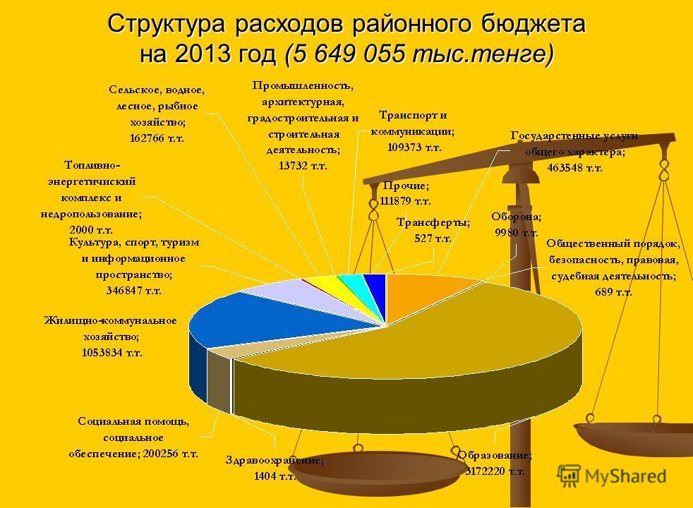 Динамика расходов по районному бюджету на 2013-2015 годы (2013-2015 года с учетом трансфертов)