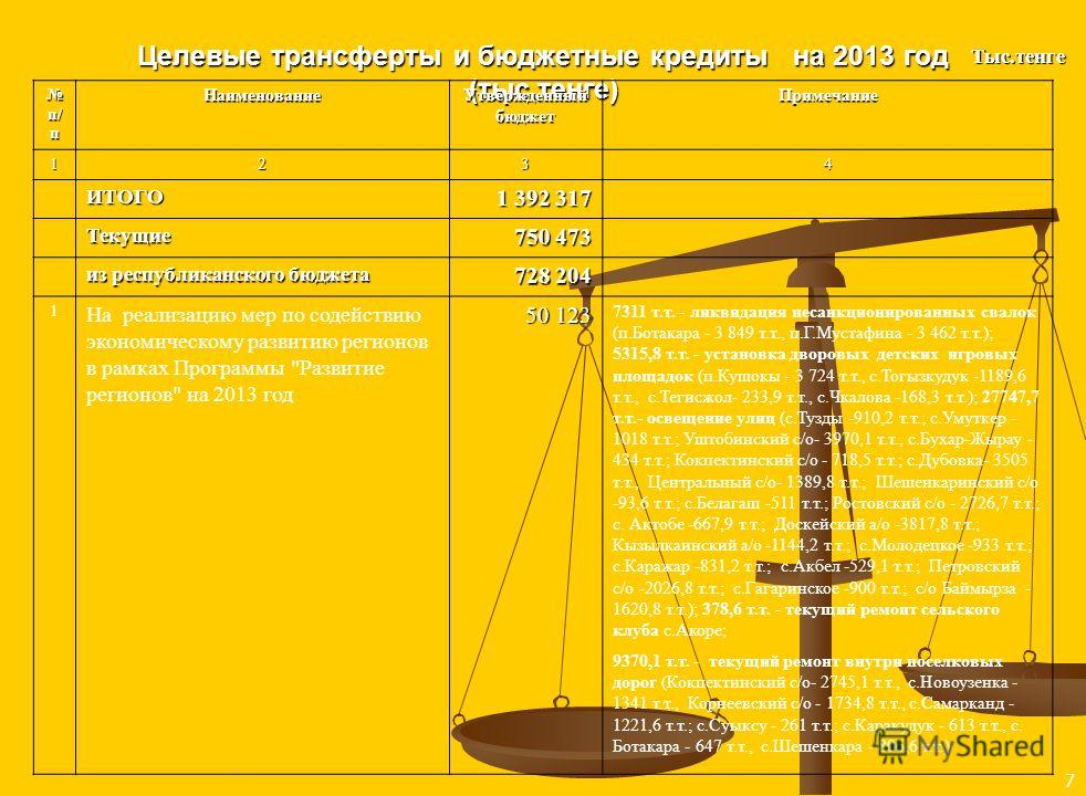 Субвенция 2012-2013-2014-2015 года