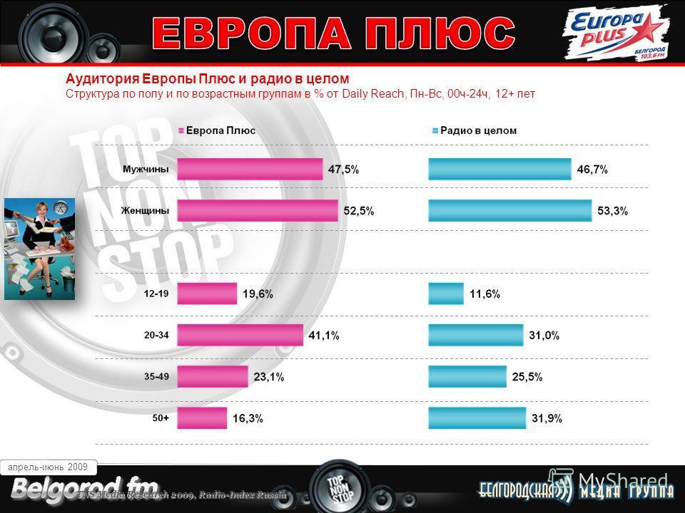 Белгород 103,6 FM Аудитория Европы Плюс и радио в целом Структура по полу и по возрастным группам в % от Daily Reach, Пн-Вс, 00ч-24ч, 12+ лет апрель-июнь 2009 TNS Media Research 2009, Radio-Index Russia