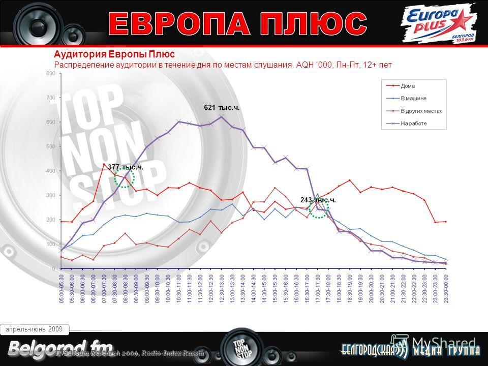 Белгород 103,6 FM Аудитория Европы Плюс Распределение аудитории в течение дня по местам слушания. AQH 000, Пн-Пт, 12+ лет апрель-июнь 2009 TNS Media Research 2009, Radio-Index Russia