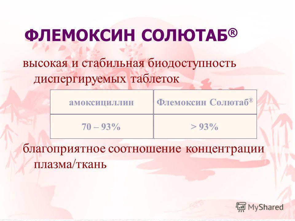 высокая и стабильная биодоступность диспергируемых таблеток благоприятное соотношение концентрации плазма/ткань Флемоксин Солютаб ® > 93% амоксициллин 70 – 93% ФЛЕМОКСИН СОЛЮТАБ ®