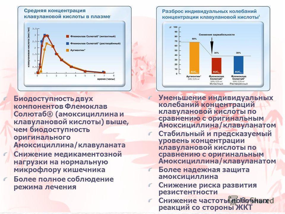Биодоступность двух компонентов Флемоклав Солютаб® (амоксициллина и клавулановой кислоты) выше, чем биодоступность оригинального Амоксициллина/клавуланата Снижение медикаментозной нагрузки на нормальную микрофлору кишечника Более полное соблюдение ре