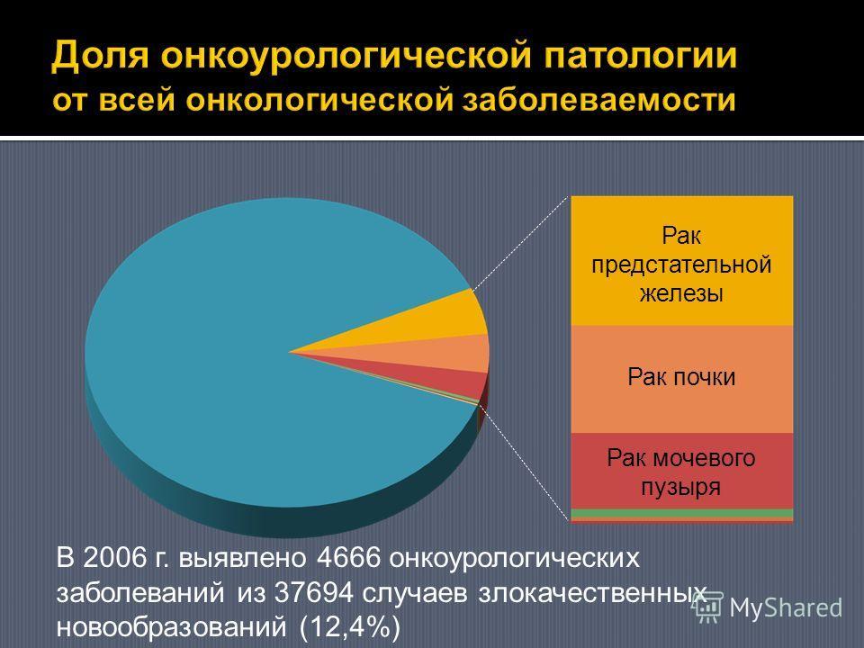 Рак предстательной железы Рак почки Рак мочевого пузыря В 2006 г. выявлено 4666 онкоурологических заболеваний из 37694 случаев злокачественных новообразований (12,4%)