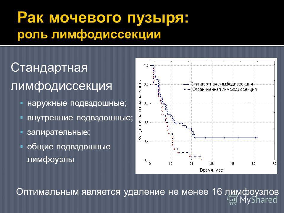 Стандартная лимфодиссекция наружные подвздошные; внутренние подвздошные; запирательные; общие подвздошные лимфоузлы Оптимальным является удаление не менее 16 лимфоузлов