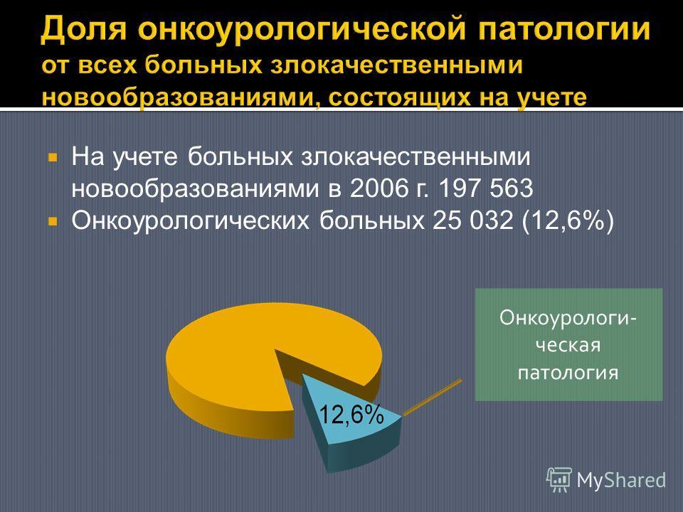 На учете больных злокачественными новообразованиями в 2006 г. 197 563 Онкоурологических больных 25 032 (12,6%) Онкоурологи- ческая патология