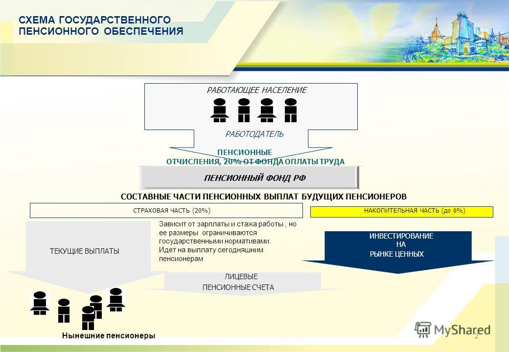 2 ПЕНСИОННЫЙ ФОНД РФ ПЕНСИОННЫЕ ОТЧИСЛЕНИЯ, 20% ОТ ФОНДА ОПЛАТЫ ТРУДА РАБОТАЮЩЕЕ НАСЕЛЕНИЕ РАБОТОДАТЕЛЬ СТРАХОВАЯ ЧАСТЬ (20%)НАКОПИТЕЛЬНАЯ ЧАСТЬ (до 6%) ТЕКУЩИЕ ВЫПЛАТЫ ЛИЦЕВЫЕ ПЕНСИОННЫЕ СЧЕТА ИНВЕСТИРОВАНИЕ НА РЫНКЕ ЦЕННЫХ БУМАГ СОСТАВНЫЕ ЧАСТИ ПЕН