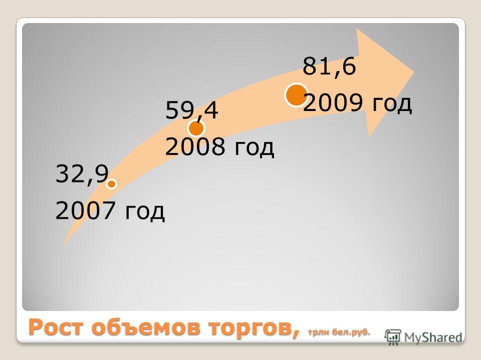 Рост объемов торгов, трлн бел.руб. 59,4 2008 год 81,6 2009 год