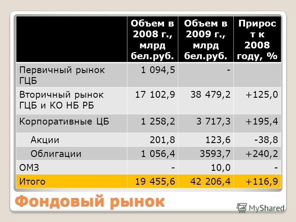 Фондовый рынок Объем в 2008 г., млрд бел.руб. Объем в 2009 г., млрд бел.руб. Прирос т к 2008 году, % Первичный рынок ГЦБ 1 094,5- Вторичный рынок ГЦБ и КО НБ РБ 17 102,938 479,2+125,0 Корпоративные ЦБ1 258,23 717,3+195,4 Акции201,8123,6-38,8 Облигаци