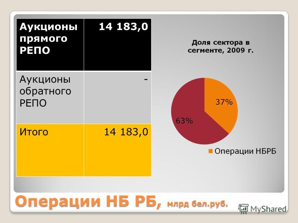 Операции НБ РБ, млрд бел.руб. Аукционы прямого РЕПО 14 183,0 Аукционы обратного РЕПО - Итого14 183,0