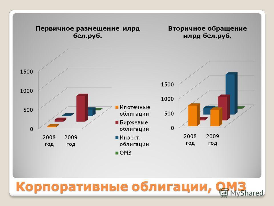 Корпоративные облигации, ОМЗ