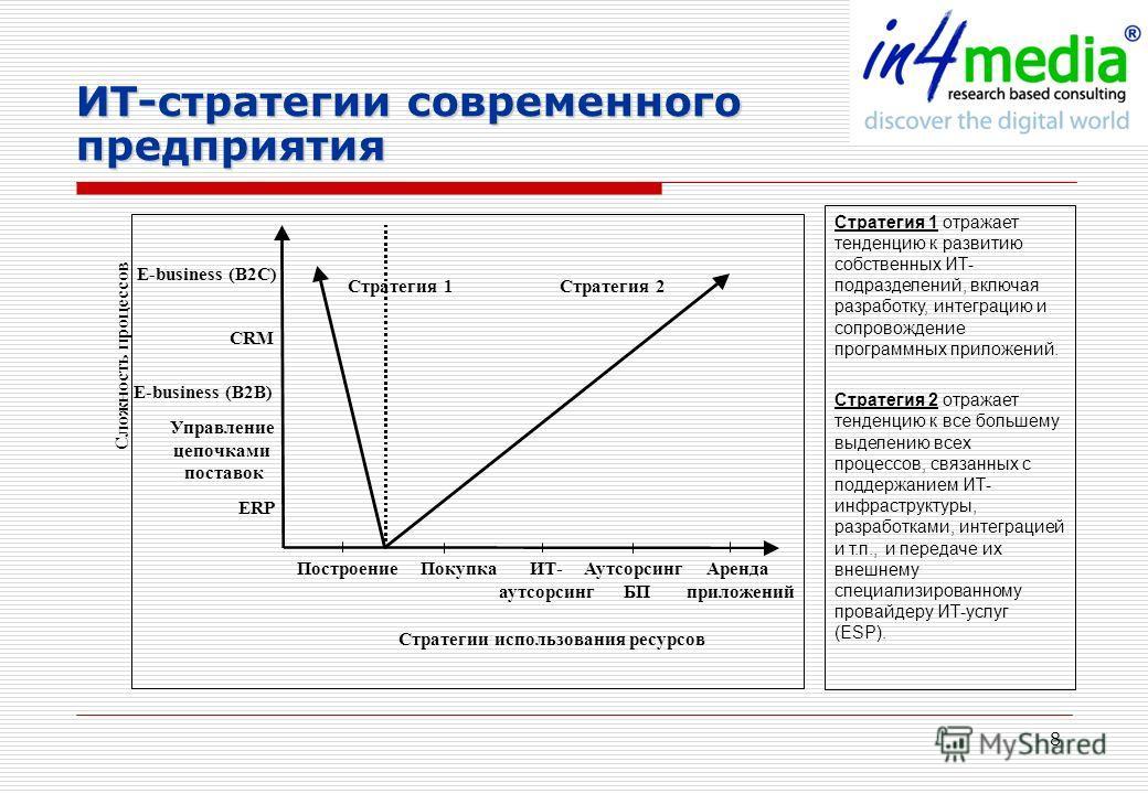 8 ИТ-стратегии современного предприятия Стратегии использования ресурсов Сложность процессов ПостроениеИТ- аутсорсинг ПокупкаАренда приложений Аутсорсинг БП E-business (B2B) Управление цепочками поставок CRM ERP E-business (B2C) Стратегия 2Стратегия