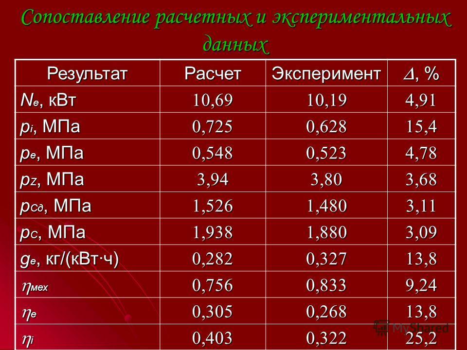 Сопоставление расчетных и экспериментальных данных РезультатРасчетЭксперимент, %, % N е, кВт 10,6910,194,91 р i, МПа 0,7250,62815,4 р е, МПа 0,5480,5234,78 р Z, МПа 3,943,803,68 р Сд, МПа 1,5261,4803,11 р С, МПа 1,9381,8803,09 g е, кг/(кВт·ч) 0,2820,