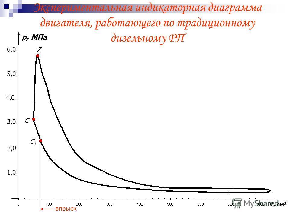Экспериментальная индикаторная диаграмма двигателя, работающего по традиционному дизельному РП впрыск V, см 3 Z СдСд С р, МПа 6,0 5,0 4,0 3,0 2,0 1,0