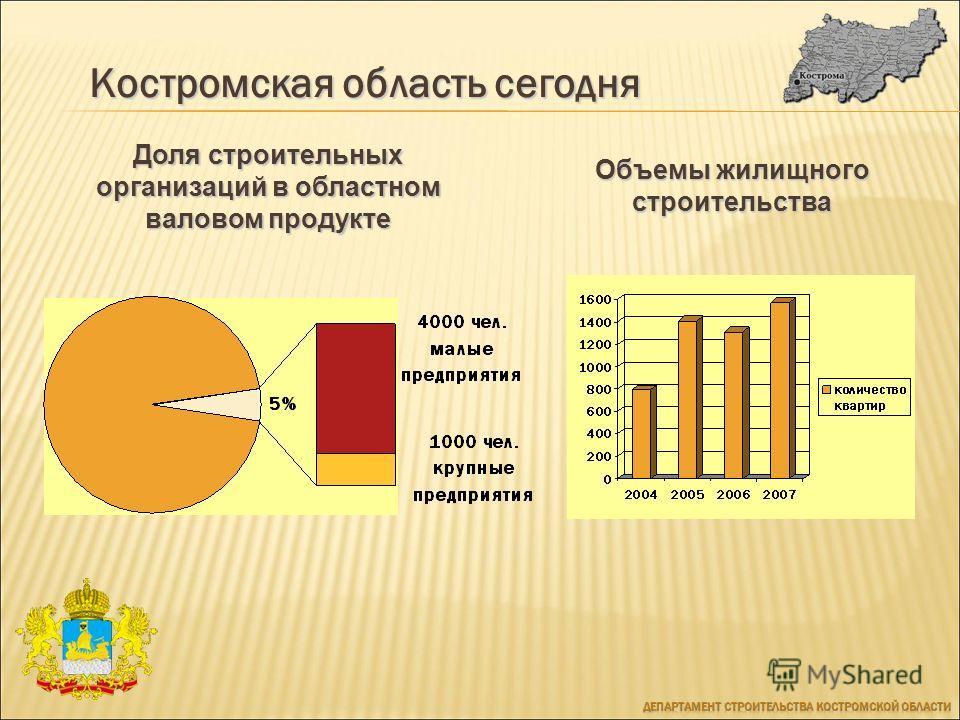 Костромская область сегодня Объемы жилищного строительства Доля строительных организаций в областном валовом продукте