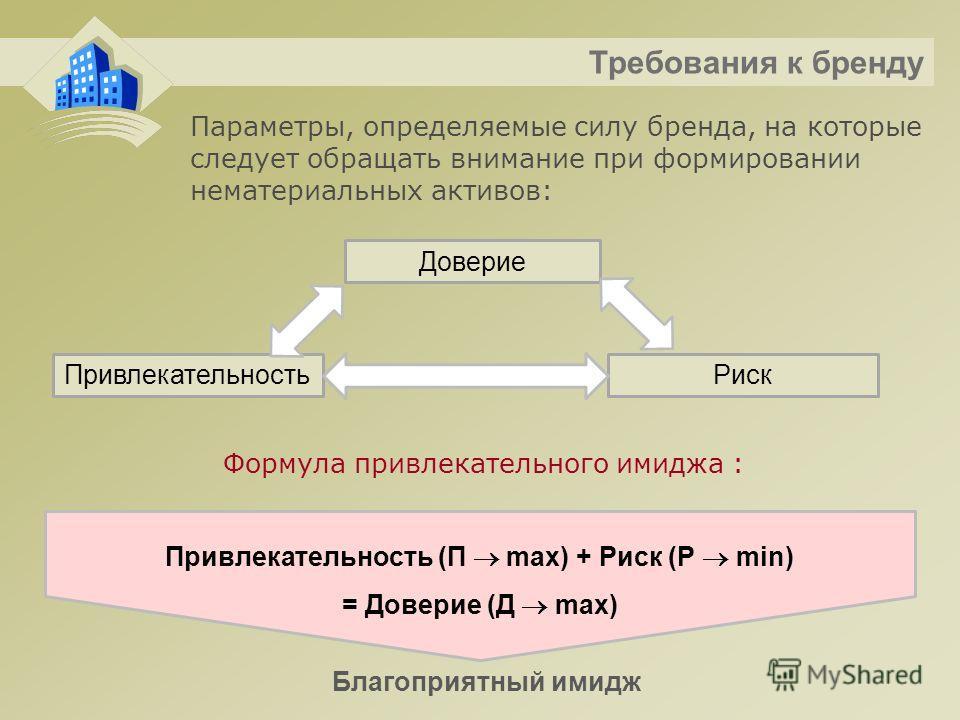 Требования к бренду Формула привлекательного имиджа : Привлекательность (П max) + Риск (Р min) = Доверие (Д max) Благоприятный имидж Параметры, определяемые силу бренда, на которые следует обращать внимание при формировании нематериальных активов: До