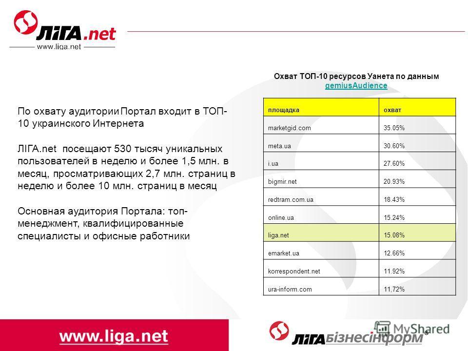 По охвату аудитории Портал входит в ТОП- 10 украинского Интернета ЛІГА.net посещают 530 тысяч уникальных пользователей в неделю и более 1,5 млн. в месяц, просматривающих 2,7 млн. страниц в неделю и более 10 млн. страниц в месяц Основная аудитория Пор