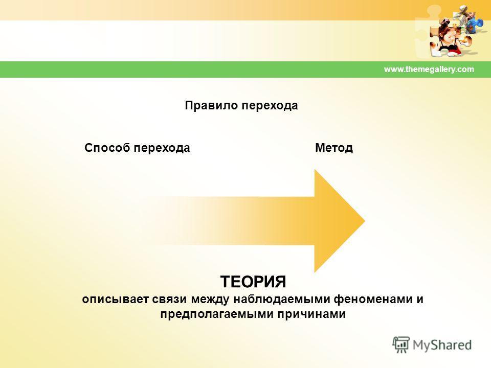 www.themegallery.com Правило перехода Способ переходаМетод ТЕОРИЯ описывает связи между наблюдаемыми феноменами и предполагаемыми причинами