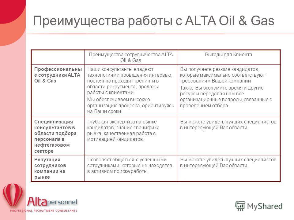 Преимущества работы с ALTA Oil & Gas Преимущества сотрудничества ALTA Oil & Gas Выгоды для Клиента Профессиональны е сотрудники ALTA Oil & Gas Наши консультанты владеют технологиями проведения интервью, постоянно проходят тренинги в области рекрутмен