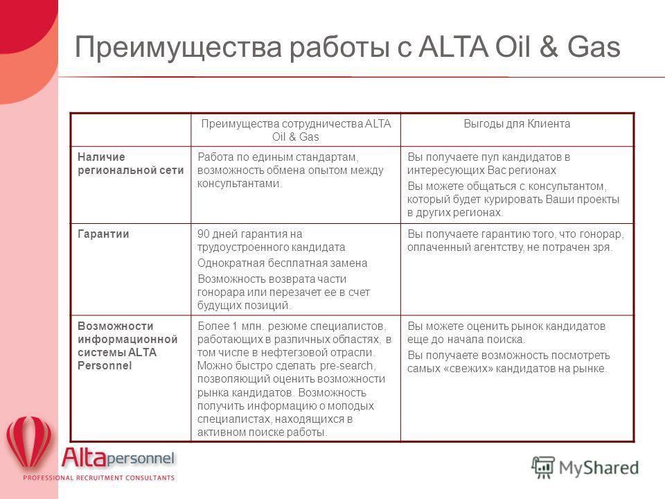 Преимущества работы с ALTA Oil & Gas Преимущества сотрудничества ALTA Oil & Gas Выгоды для Клиента Наличие региональной сети Работа по единым стандартам, возможность обмена опытом между консультантами. Вы получаете пул кандидатов в интересующих Вас р