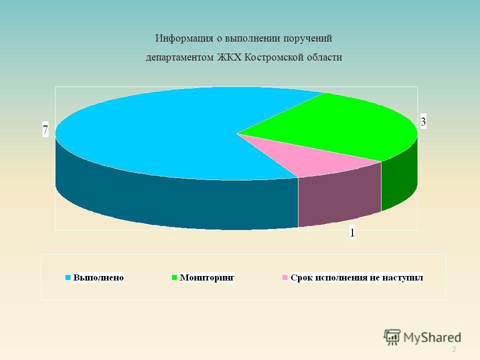 2 Информация о выполнении поручений департаментом ЖКХ Костромской области