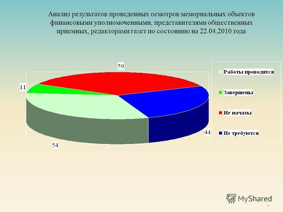 4 Анализ результатов проведенных осмотров мемориальных объектов финансовыми уполномоченными, представителями общественных приемных, редакторами газет по состоянию на 22.04.2010 года