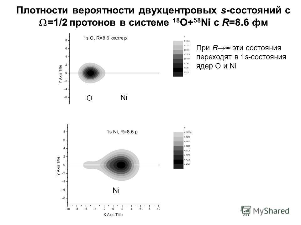 Плотности вероятности двухцентровых s-состояний с =1/2 протонов в системе 18 O+ 58 Ni c R=8.6 фм При R эти состояния переходят в 1s-состояния ядер О и Ni O Ni