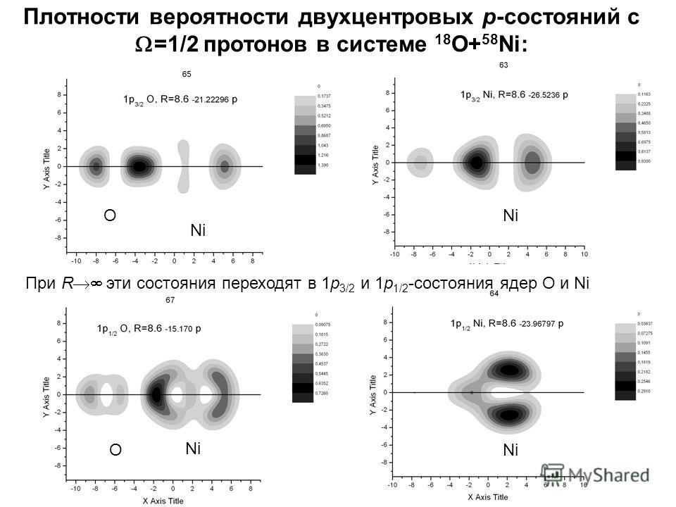 Плотности вероятности двухцентровых p-состояний с =1/2 протонов в системе 18 O+ 58 Ni: При R эти состояния переходят в 1p 3/2 и 1p 1/2 -состояния ядер О и Ni ONi O