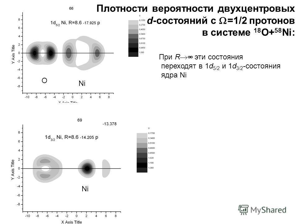 Плотности вероятности двухцентровых d-состояний с =1/2 протонов в системе 18 O+ 58 Ni: При R эти состояния переходят в 1d 5/2 и 1d 3/2 -состояния ядра Ni Ni O