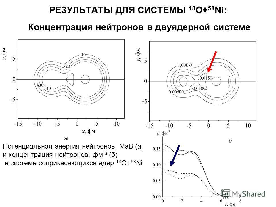 РЕЗУЛЬТАТЫ ДЛЯ СИСТЕМЫ 18 O+ 58 Ni: Концентрация нейтронов в двуядерной системе Потенциальная энергия нейтронов, МэВ (а), и концентрация нейтронов, фм -3 (б) в системе соприкасающихся ядер 18 O+ 58 Ni. а б