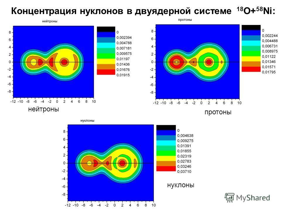 Концентрация нуклонов в двуядерной системе 18 O+ 58 Ni: нейтроны протоны нуклоны