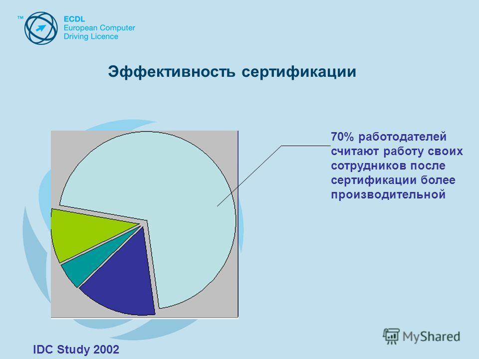 Эффективность сертификации 70% работодателей считают работу своих сотрудников после сертификации более производительной IDC Study 2002