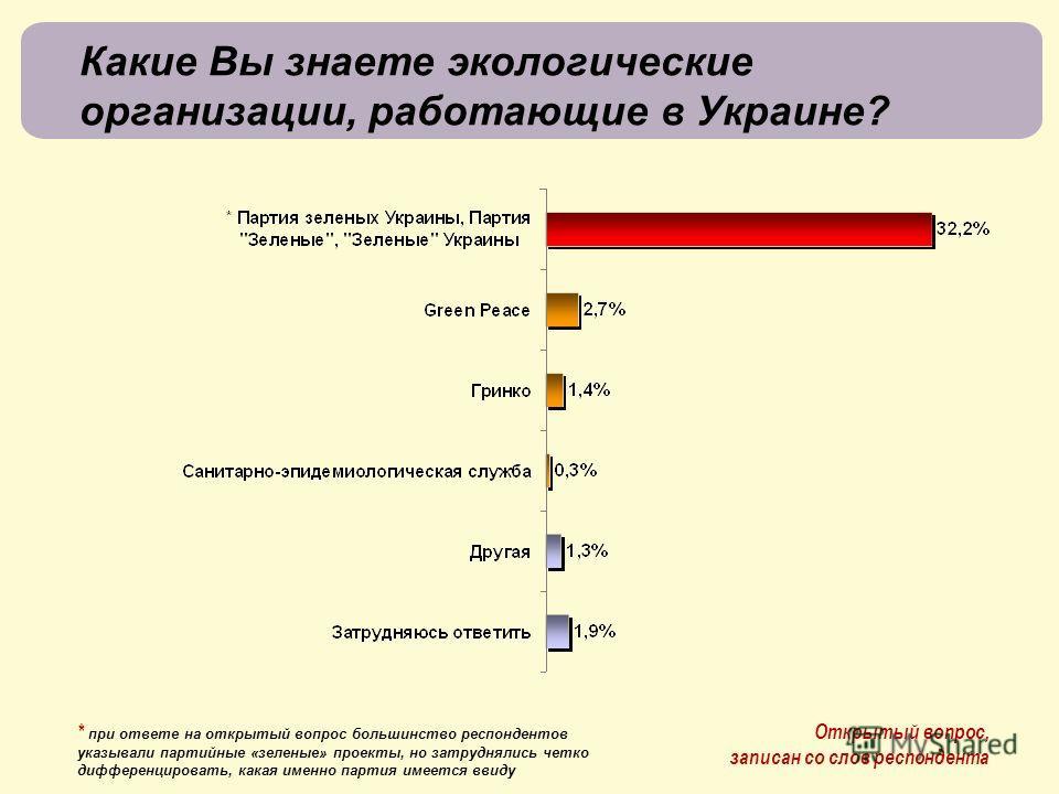Какие Вы знаете экологические организации, работающие в Украине? Открытый вопрос, записан со слов респондента * при ответе на открытый вопрос большинство респондентов указывали партийные «зеленые» проекты, но затруднялись четко дифференцировать, кака