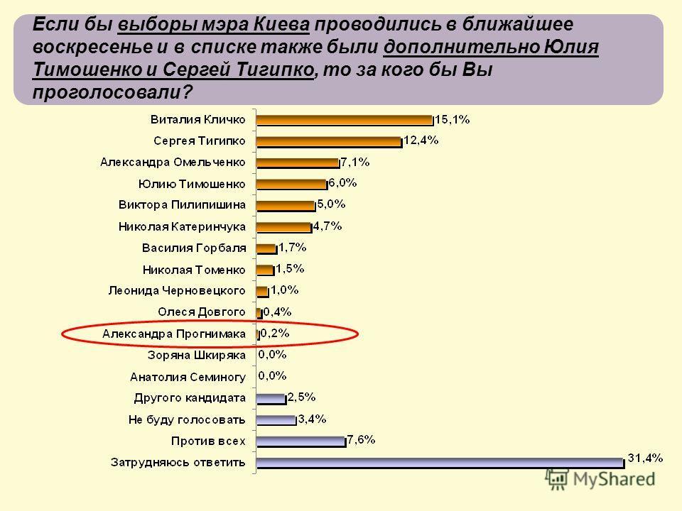 Если бы выборы мэра Киева проводились в ближайшее воскресенье и в списке также были дополнительно Юлия Тимошенко и Сергей Тигипко, то за кого бы Вы проголосовали?