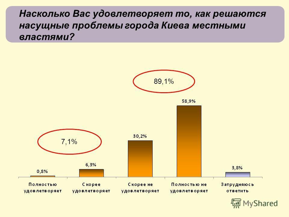 Насколько Вас удовлетворяет то, как решаются насущные проблемы города Киева местными властями? 7,1%7,1% 89,1%