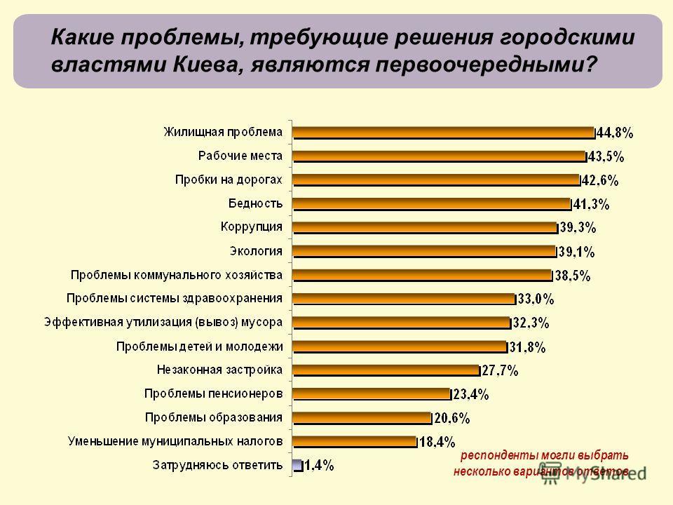 Какие проблемы, требующие решения городскими властями Киева, являются первоочередными? респонденты могли выбрать несколько вариантов ответов