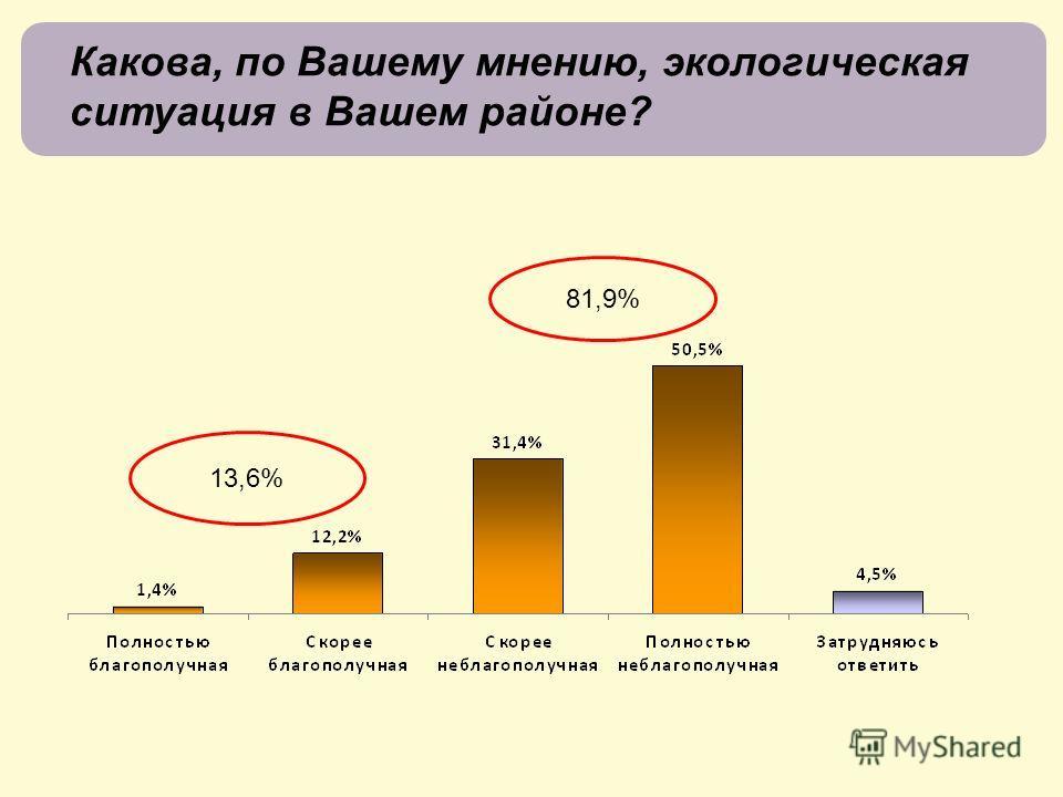 Какова, по Вашему мнению, экологическая ситуация в Вашем районе? 13,6%13,6% 81,9%81,9%
