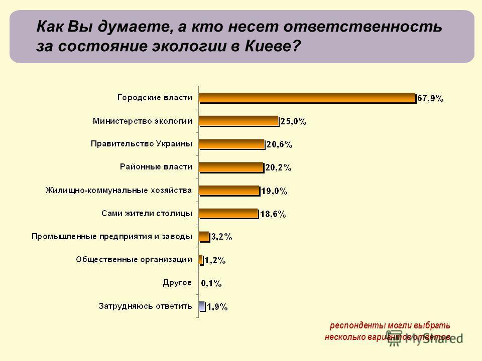 Как Вы думаете, а кто несет ответственность за состояние экологии в Киеве? респонденты могли выбрать несколько вариантов ответов