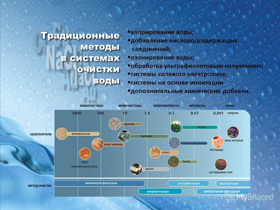 Традиционные методы в системах очистки воды Традиционные методы в системах очистки воды хлорирование воды; добавление кислородсодержащих соединений; озонирование воды; обработка ультрафиолетовым излучением; системы солевого электролиза; системы на ос