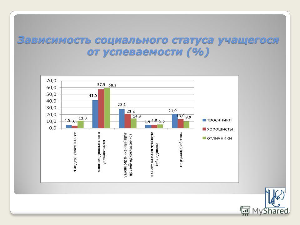 Зависимость социального статуса учащегося от успеваемости (%)