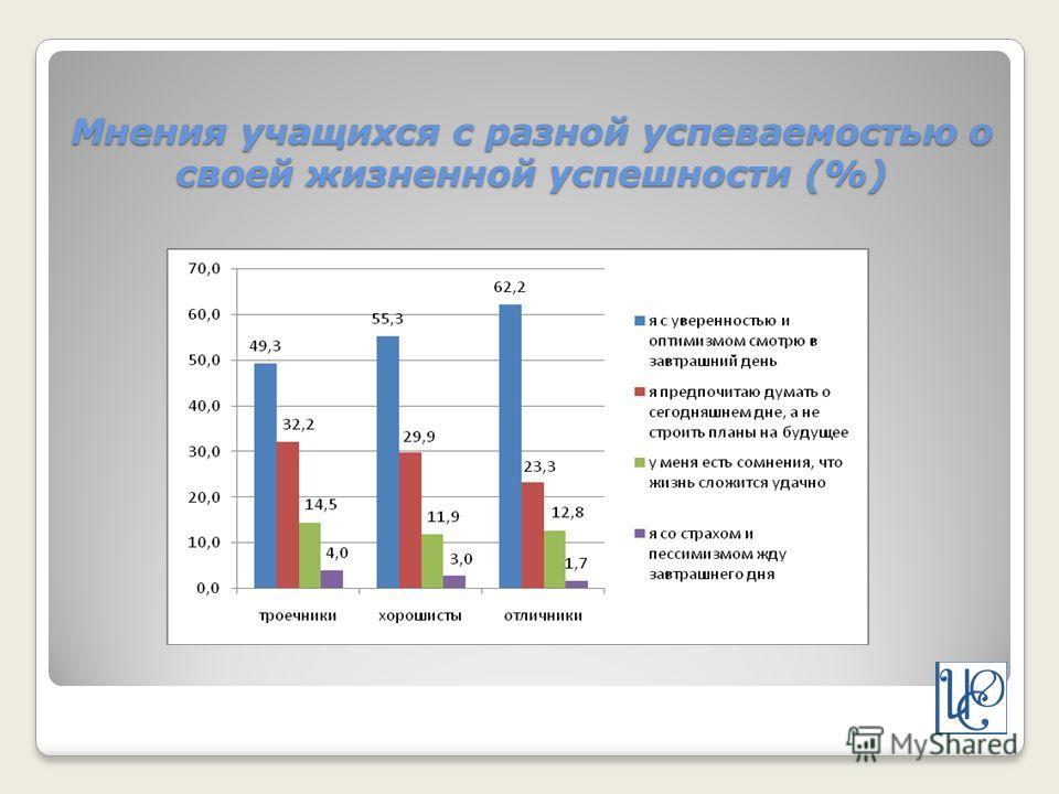 Мнения учащихся с разной успеваемостью о своей жизненной успешности (%)